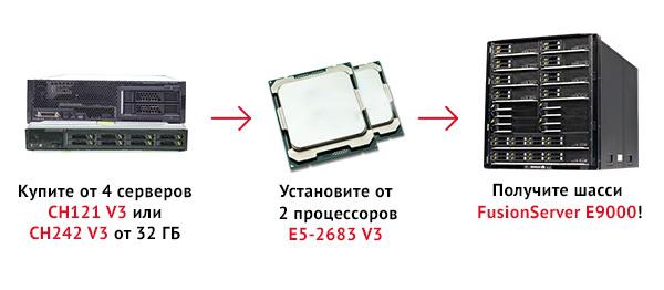 Условия получения бесплатного шасси для E9000
