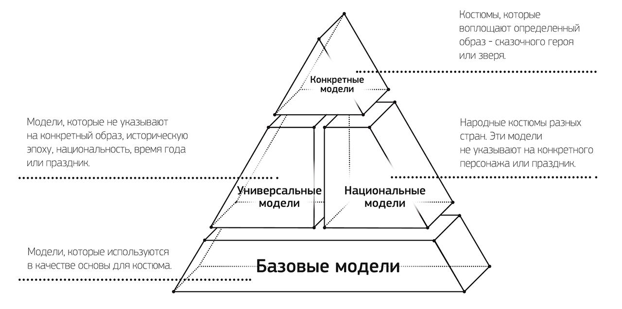 Схема костюмерной