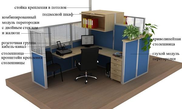 Элементы мобильных офисных перегородок