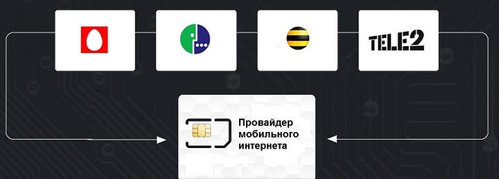 Принцип работы мультиSIM-карты в модемах для онлайн-касс