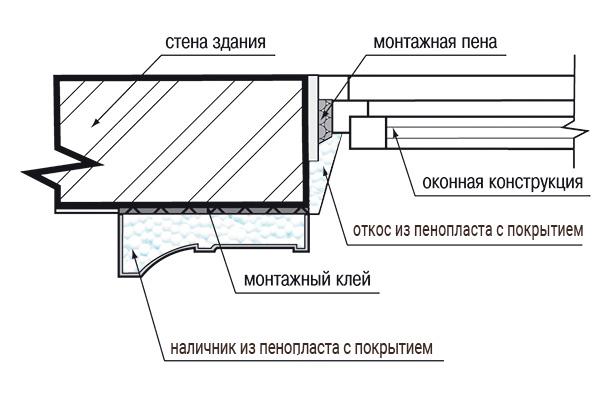 Крепление наличника из пенопласта на фасад дома.
