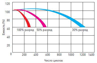 Срок службы аккумуляторной батареи Delta DTM L в циклическом режиме