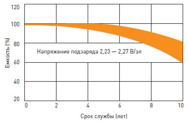 Срок службы аккумуляторной батареи для источника бесперебойного питания DELTA DTM L в буферном режиме