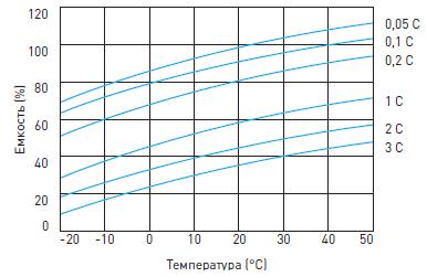 График влияния температуры на емкость аккумуляторной батареи для источника бесперебойного питания DELTA DTM L