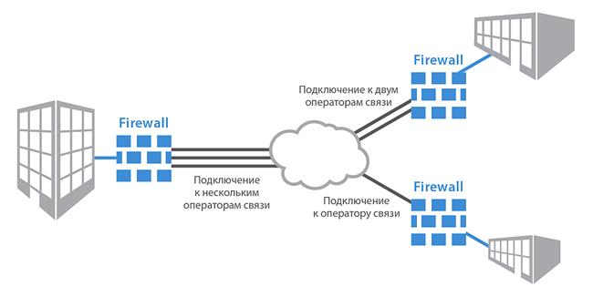 Межсетевые экраны (Firewall)