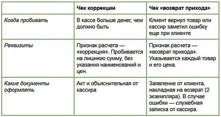 Таблица сравнения чека коррекции от стандартного чека возврата