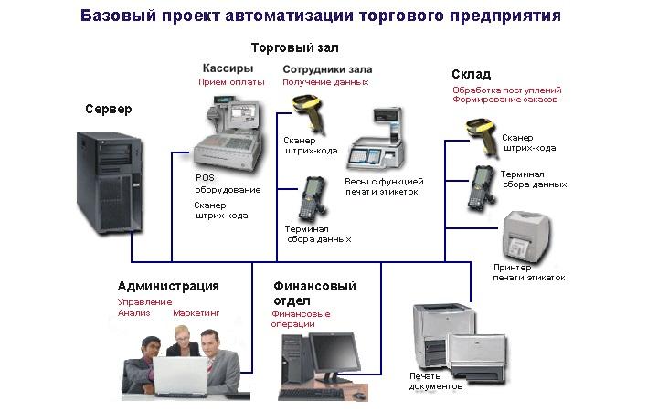 Выбор программ и оборудования для автоматизации розничного магазина