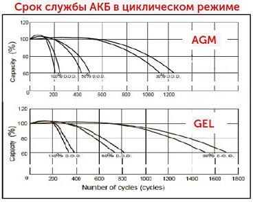 ИБП для котла - срок службы АКБ