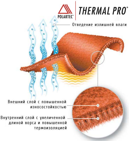 Polartec__thermal_pro_big.jpg