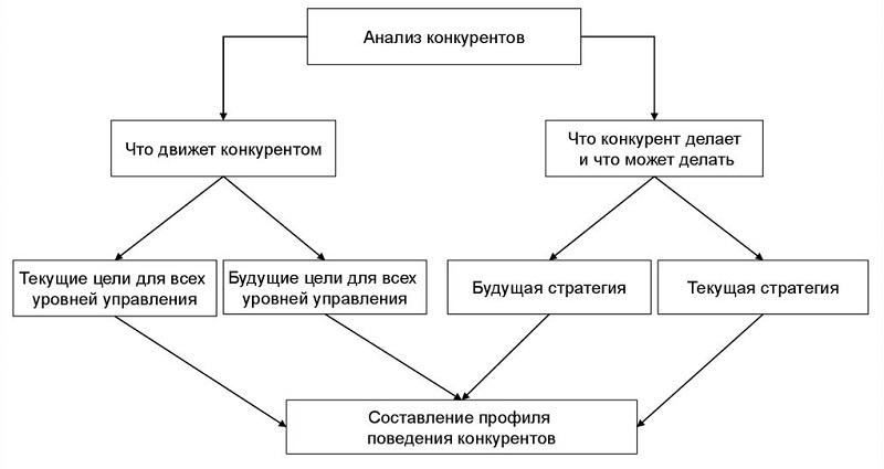 Схема анализа конкурентов