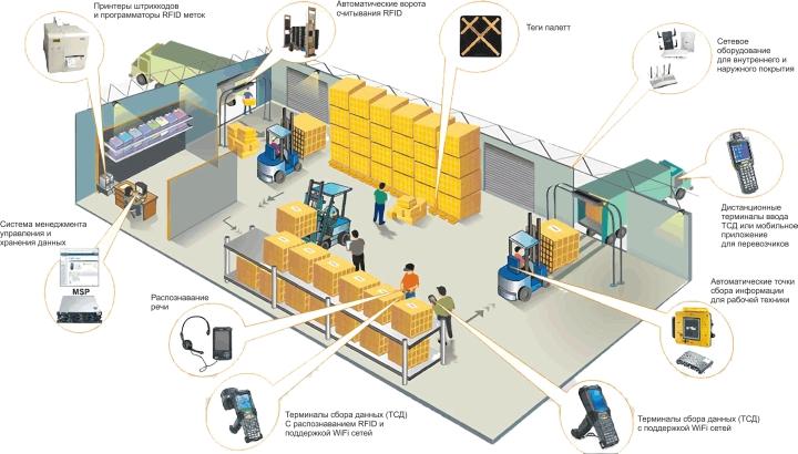 Схема организации склада при использовании WMS системы