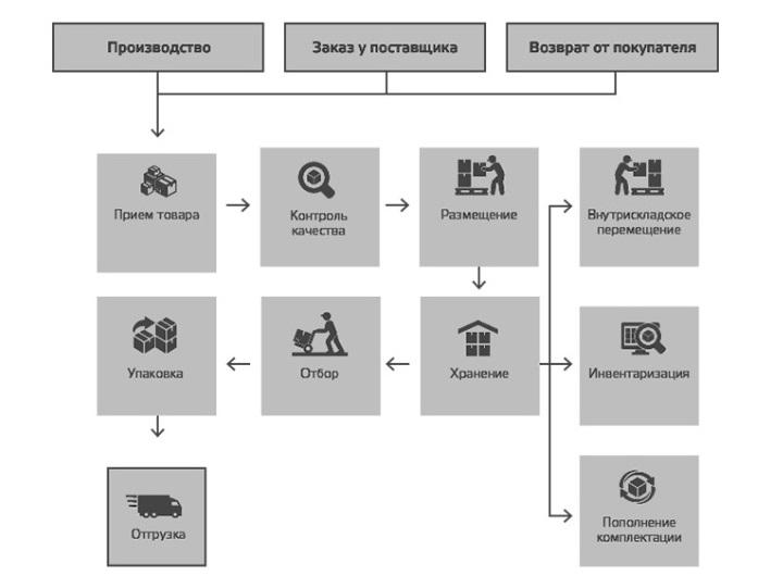 Основные складские процессы, подлежащие автоматизации с помощью WMS системы
