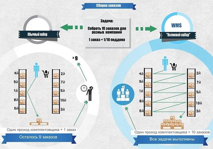 Преимущества планирования заданий с помощью WMS системы