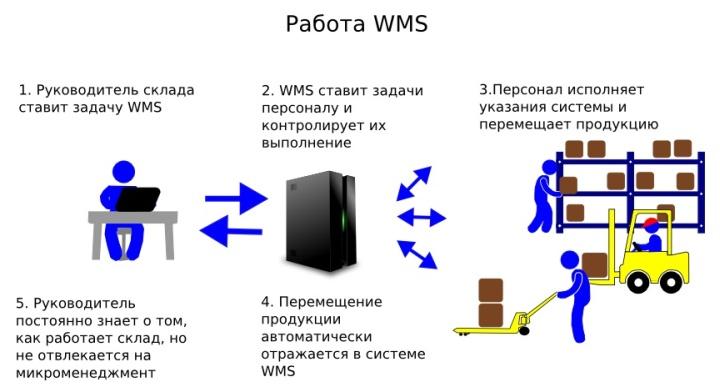 Управление заданиями для работников в рамках WMS системы