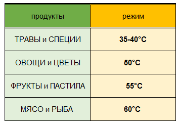 таблица сушки температур Изидри 1000.PNG