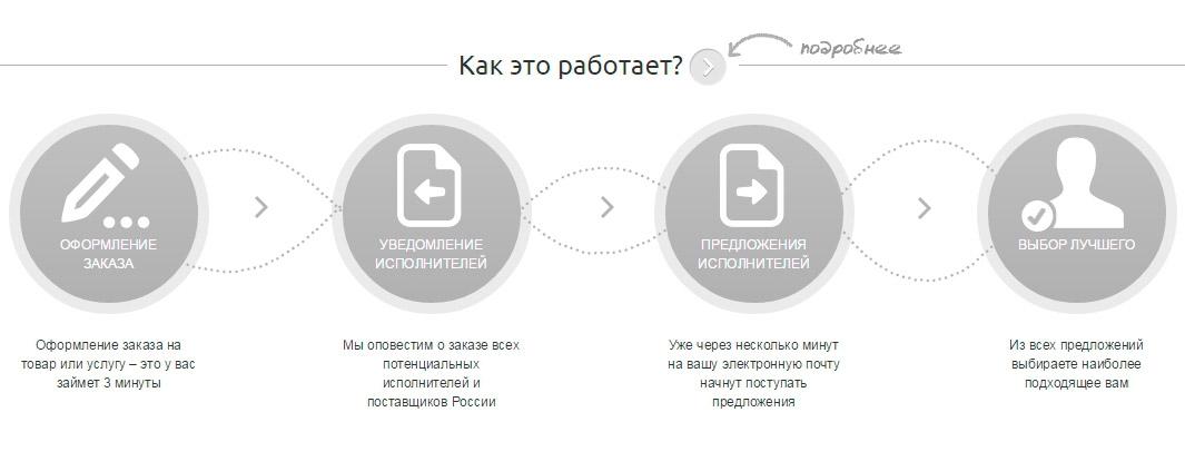 Как выбрать нишу для интернет магазина 3142b43eb61