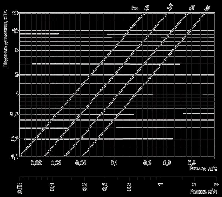 График клапан обвязки CENT