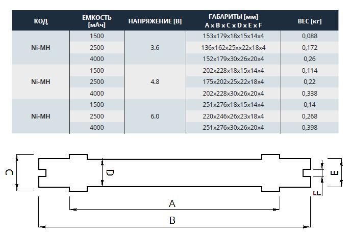 Технические характеристики Ni-MH аккумуляторов для аварийных светильников