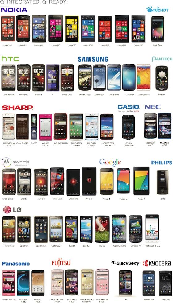 смартфоны с поддержкой беспроводной зарядки