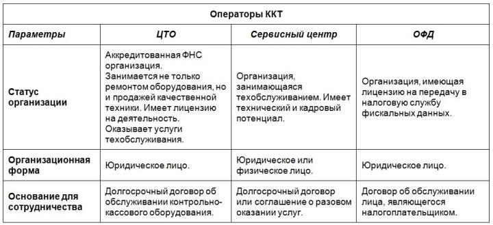 Сравнение полномочий новых сервисных центров и старых ЦТО