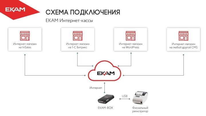 ПО для онлайн-касс позволяет использовать одну ККТ для нескольких интернет-магазинов