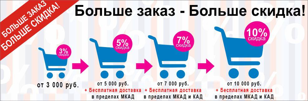 Акции и Скидки в магазине Medisana-msk.ru