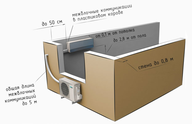Стандартный монтаж кондиционера