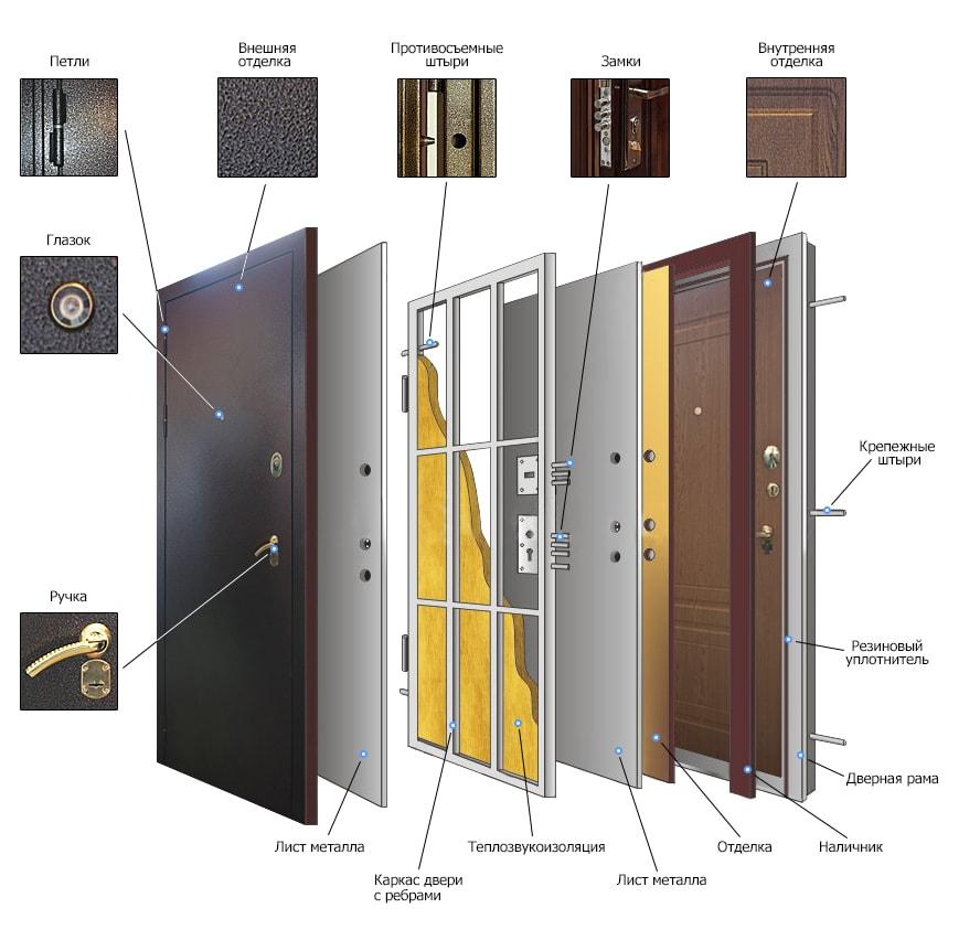 особенности конструкции металлических входных дверей