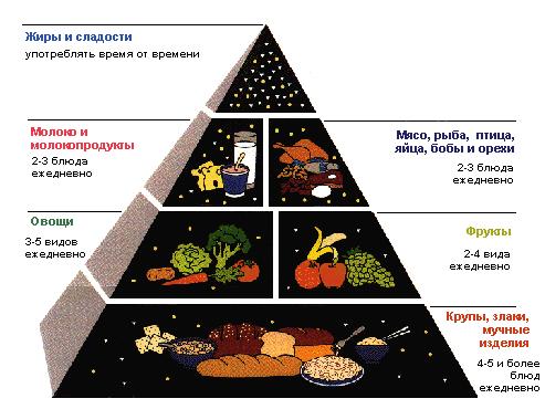 Диета при диабете: что можно есть при диабете? Какие продукты ...