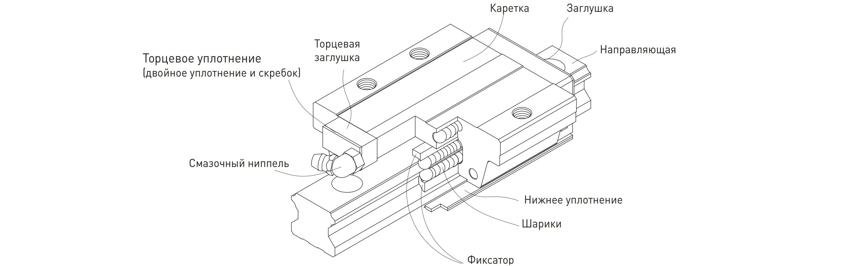 Конструкция каретки линейной направляющей
