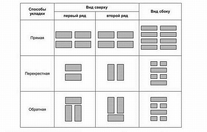 Способы штабельной укладки грузов на складе