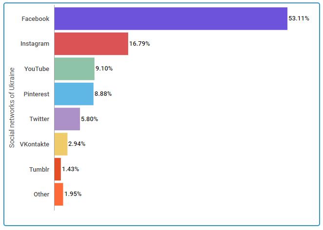 Статистика использования соц сетей в Украине