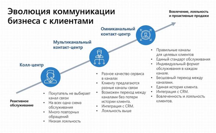 Динамика развития формата взаимодействия с клиентом и её перспективы