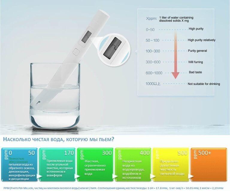 Тестер качества воды Xiaomi Mi Water Quality TDS Tester Pen