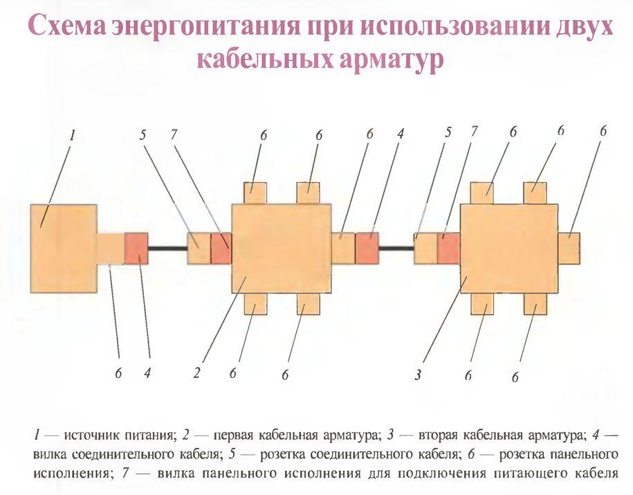Схема энергопитания с использованием кабельных арматур