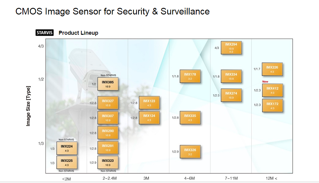 Классификация сенсоров изображения Sony выпускаемых на 2018 год виды сенсоров изображения выпускаемые Sony для CCTV