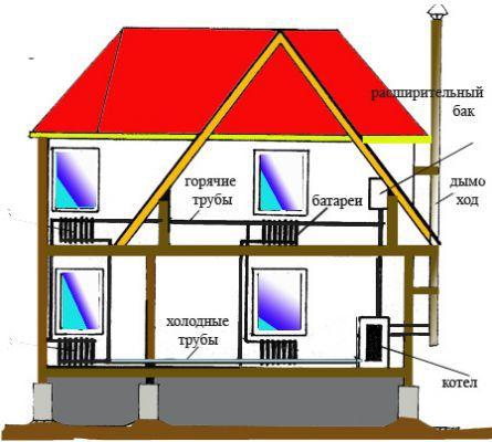sistema-otopleniya-doma