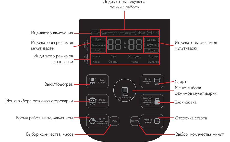 Мультиварка Скороварка Philips HD2173 Панель Управления