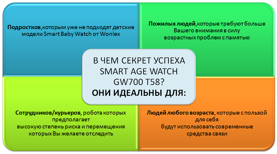 SMART AGE WATCH GW700 T58