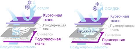 Схема тепловых свойств пуховиков