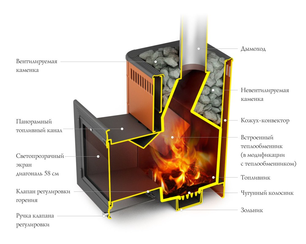 Печь для бани ТМФ Витрувия Inox БСЭ терракота разрез