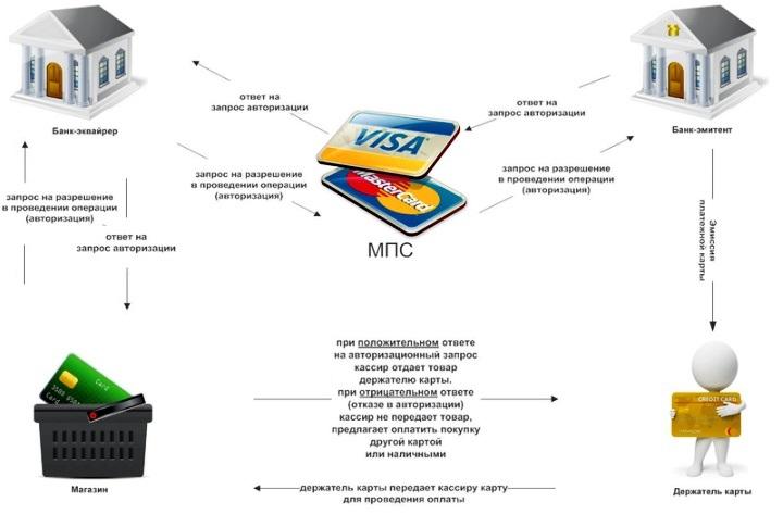 Взаимодействие финансовых организаций при оплате товара через POS-терминал