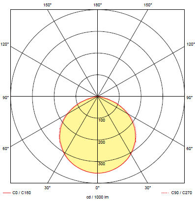 Кривая силы света для светильника аварийного освещения при эвакуации ONTEC-S M2