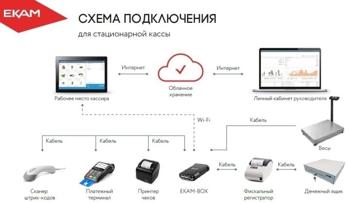 Стационарный POS-терминал можно подключить к онлайн-кассе через EKAM-BOX