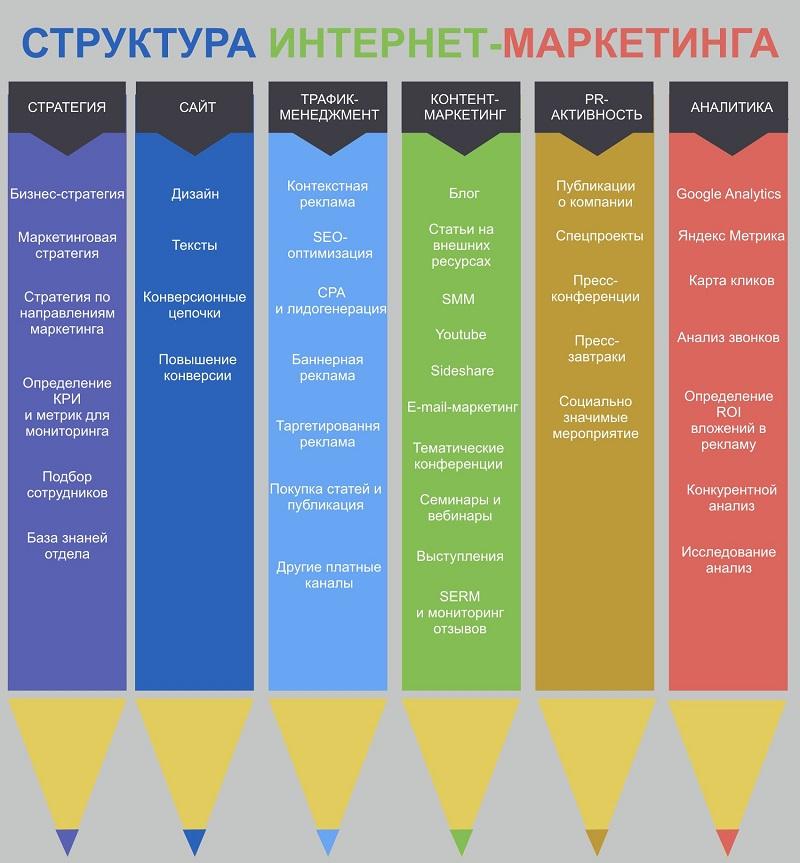 Инфографика структуры интернет-маркетинга
