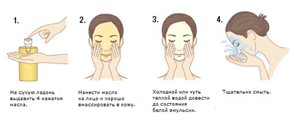 Принцип применения гидрофильного масла