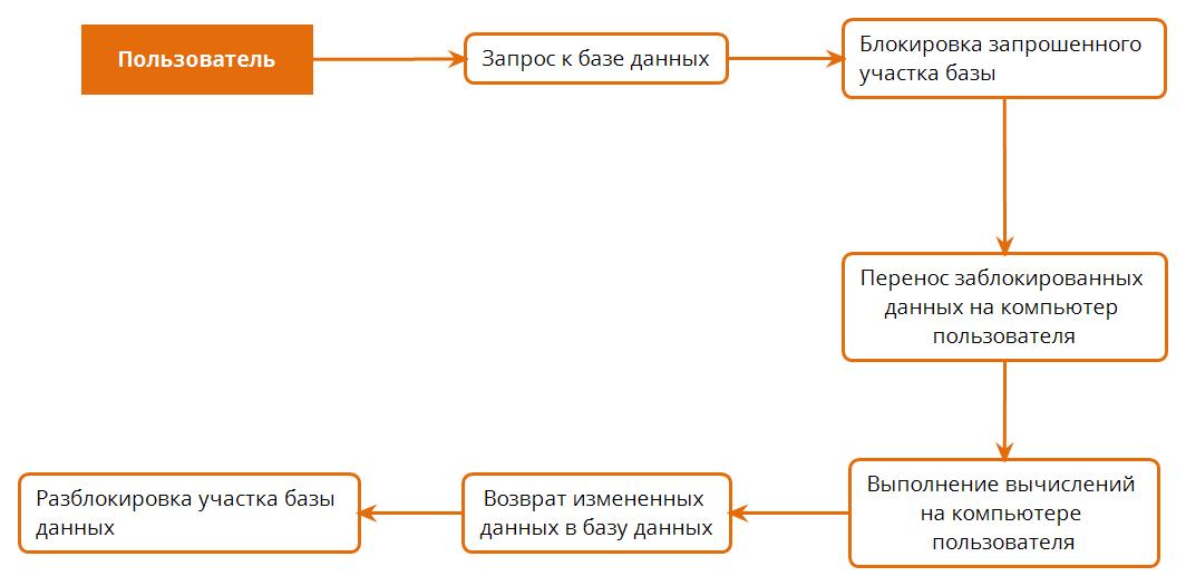Алгоритм работы файловой базы данных 1С