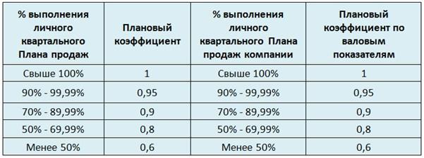 Пример расчета заработной платы