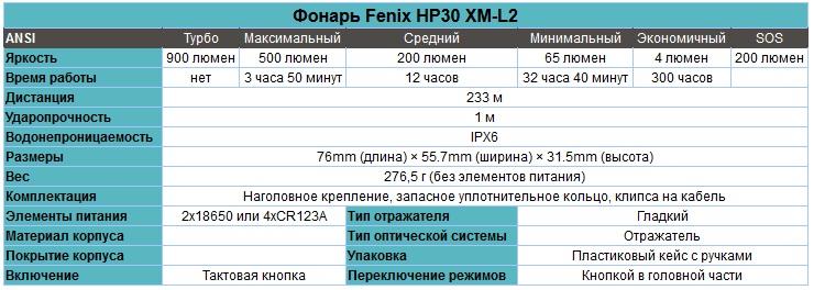 Налобный_фонарь_Fenix_HP30_XM-L2_характеристики.jpg