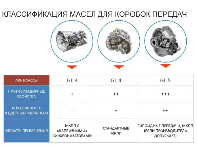 Классификация масел для коробок передач